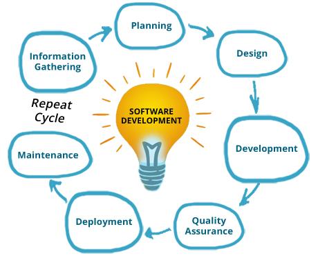 Offshore Software Development Company India Sjm Softech