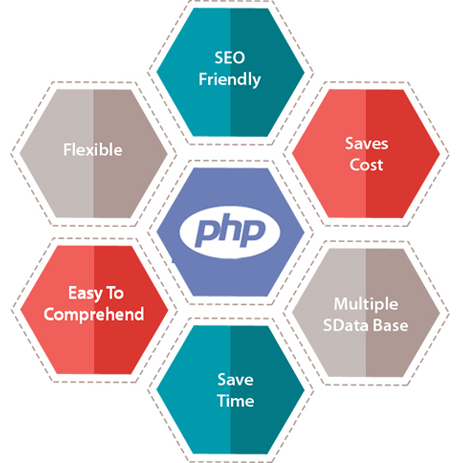 services-php